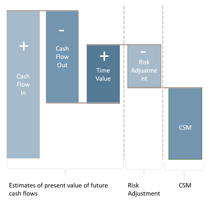 IFRS 17 GMM - General measurement model explained